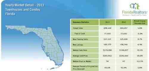 florida 2013 single family home sales report