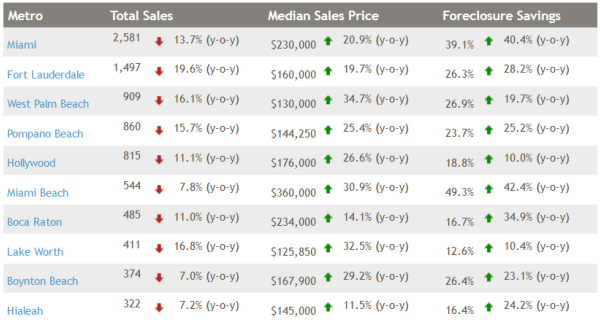 median sales prices and foreclosure discounts south florida cities